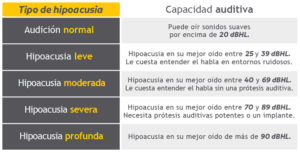 Tipos Hipoacusia